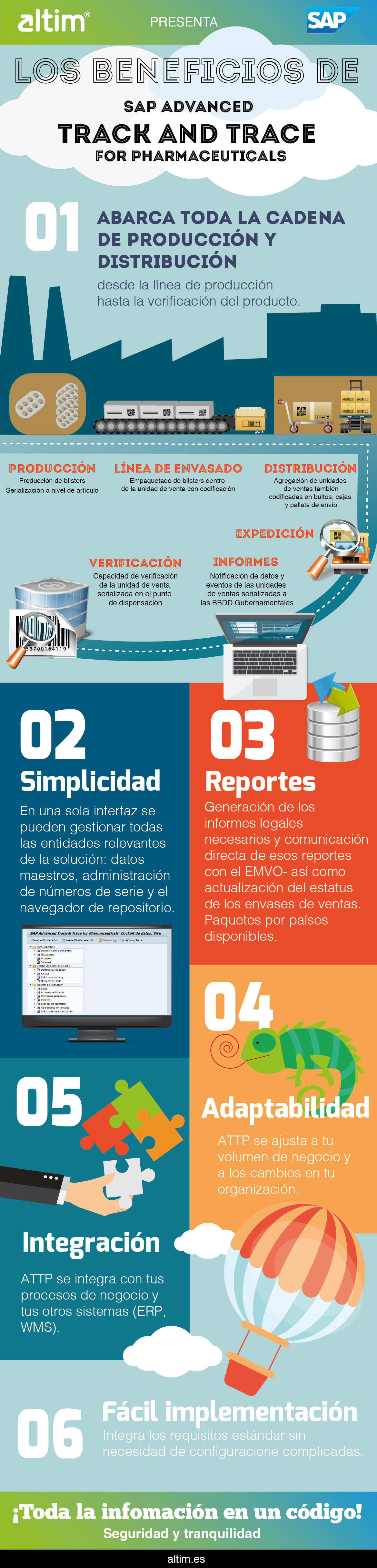 Infografía Track and trace